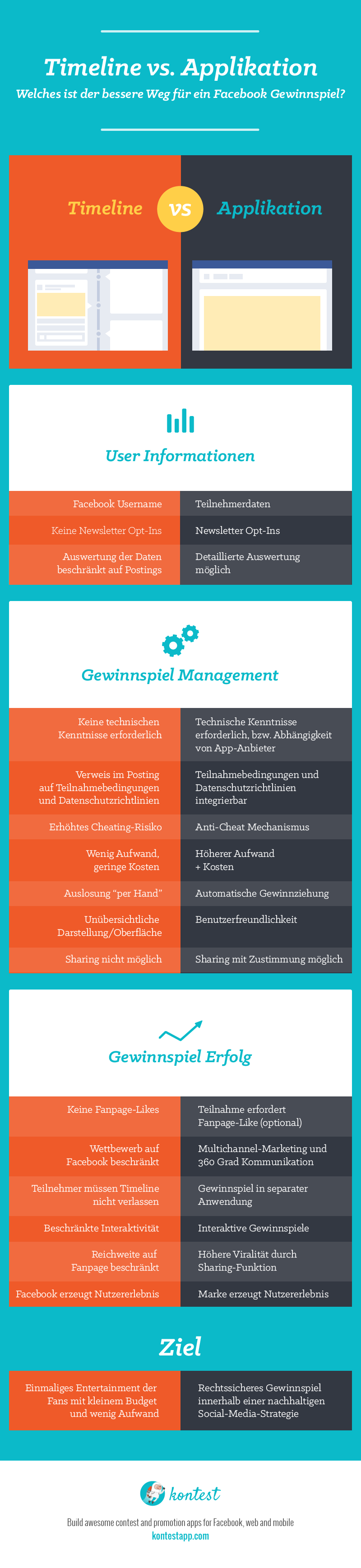 Infografik Timeline-vs-Applikation_de