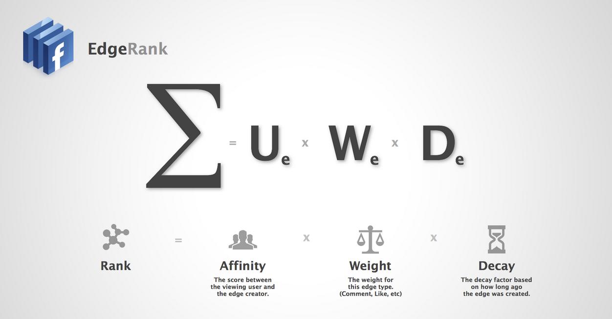 Edge rank formula