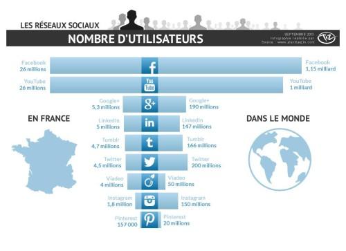 infographie réseaux sociaux sept 2013 agence TIZ