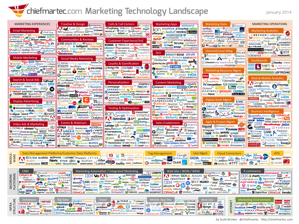 marketing_technology_jan2014