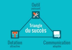 triangle_succes_jeux-300x210