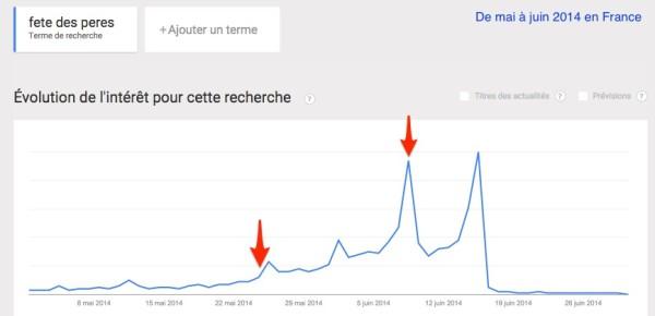 Google_Tendances_des_recherches_-_Recherche_sur_Recherche_sur_le_Web__fete_des_peres_-_France__mai-juin_2014